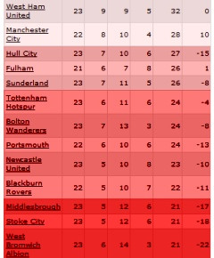 relegation-table