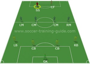From: http://www.soccer-training-guide.com/second-striker.html